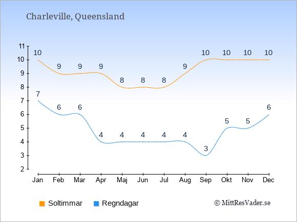 Vädret i Charleville exemplifierat genom antalet soltimmar och regniga dagar: Januari 10;7. Februari 9;6. Mars 9;6. April 9;4. Maj 8;4. Juni 8;4. Juli 8;4. Augusti 9;4. September 10;3. Oktober 10;5. November 10;5. December 10;6.
