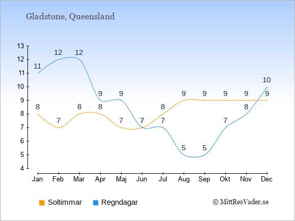 Vädret i Gladstone exemplifierat genom antalet soltimmar och regniga dagar: Januari 8;11. Februari 7;12. Mars 8;12. April 8;9. Maj 7;9. Juni 7;7. Juli 8;7. Augusti 9;5. September 9;5. Oktober 9;7. November 9;8. December 9;10.