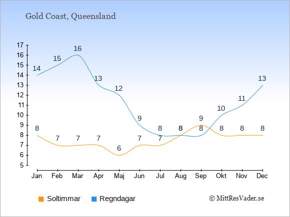 Vädret i Gold Coast exemplifierat genom antalet soltimmar och regniga dagar: Januari 8;14. Februari 7;15. Mars 7;16. April 7;13. Maj 6;12. Juni 7;9. Juli 7;8. Augusti 8;8. September 9;8. Oktober 8;10. November 8;11. December 8;13.