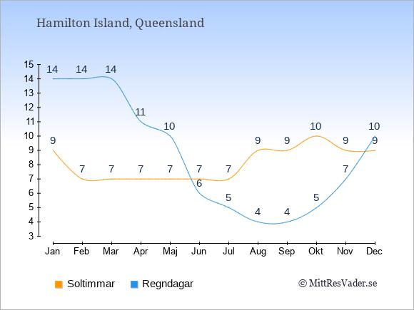 Vädret på Hamilton Island exemplifierat genom antalet soltimmar och regniga dagar: Januari 9;14. Februari 7;14. Mars 7;14. April 7;11. Maj 7;10. Juni 7;6. Juli 7;5. Augusti 9;4. September 9;4. Oktober 10;5. November 9;7. December 9;10.