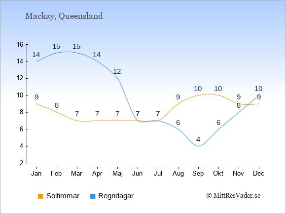 Vädret i Mackay: Soltimmar och nederbörd.