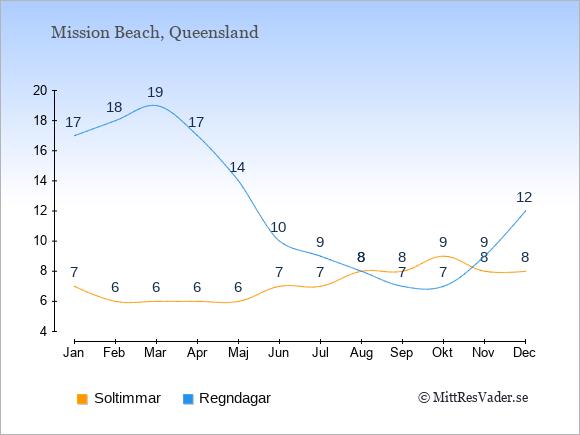 Vädret i Mission Beach: Soltimmar och nederbörd.