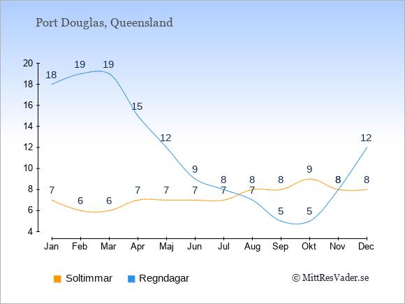 Vädret i Port Douglas exemplifierat genom antalet soltimmar och regniga dagar: Januari 7;18. Februari 6;19. Mars 6;19. April 7;15. Maj 7;12. Juni 7;9. Juli 7;8. Augusti 8;7. September 8;5. Oktober 9;5. November 8;8. December 8;12.