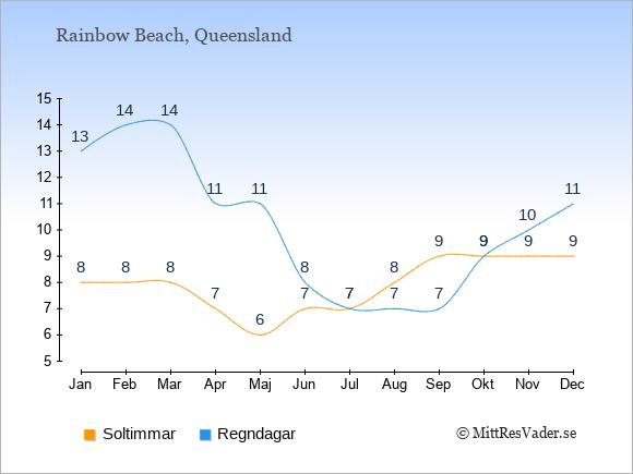 Vädret i Rainbow Beach exemplifierat genom antalet soltimmar och regniga dagar: Januari 8;13. Februari 8;14. Mars 8;14. April 7;11. Maj 6;11. Juni 7;8. Juli 7;7. Augusti 8;7. September 9;7. Oktober 9;9. November 9;10. December 9;11.