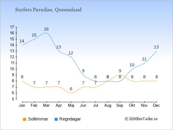 Vädret i Surfers Paradise exemplifierat genom antalet soltimmar och regniga dagar: Januari 8;14. Februari 7;15. Mars 7;16. April 7;13. Maj 6;12. Juni 7;9. Juli 7;8. Augusti 8;8. September 9;8. Oktober 8;10. November 8;11. December 8;13.