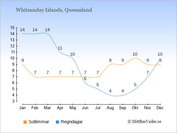 Vädret på Whitsunday Islands exemplifierat genom antalet soltimmar och regniga dagar: Januari 9;14. Februari 7;14. Mars 7;14. April 7;11. Maj 7;10. Juni 7;6. Juli 7;5. Augusti 9;4. September 9;4. Oktober 10;5. November 9;7. December 9;10.