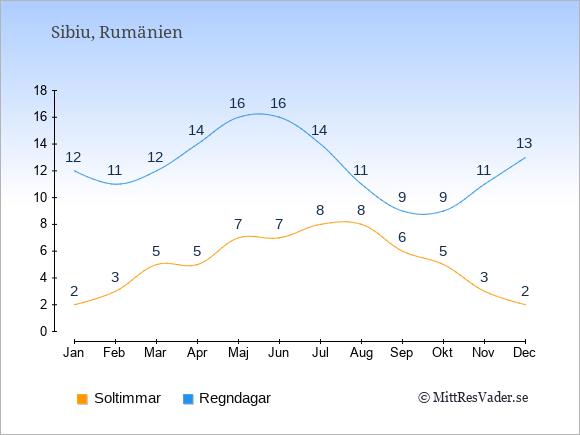 Vädret i Sibiu exemplifierat genom antalet soltimmar och regniga dagar: Januari 2;12. Februari 3;11. Mars 5;12. April 5;14. Maj 7;16. Juni 7;16. Juli 8;14. Augusti 8;11. September 6;9. Oktober 5;9. November 3;11. December 2;13.