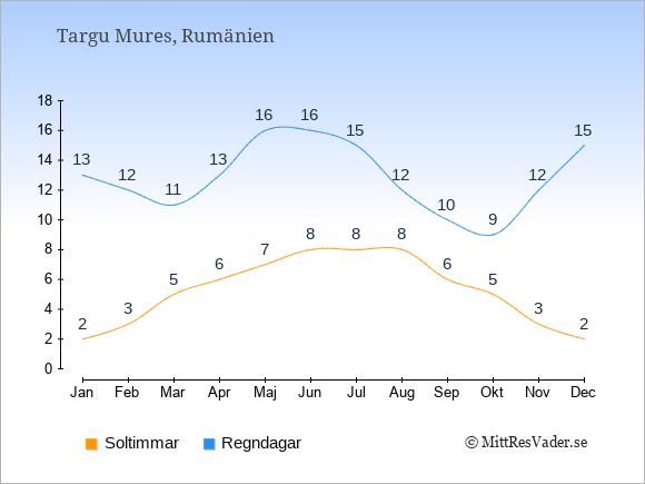 Vädret i Targu Mures exemplifierat genom antalet soltimmar och regniga dagar: Januari 2;13. Februari 3;12. Mars 5;11. April 6;13. Maj 7;16. Juni 8;16. Juli 8;15. Augusti 8;12. September 6;10. Oktober 5;9. November 3;12. December 2;15.