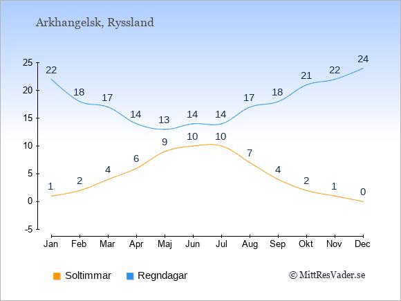 Vädret i Arkhangelsk exemplifierat genom antalet soltimmar och regniga dagar: Januari 1;22. Februari 2;18. Mars 4;17. April 6;14. Maj 9;13. Juni 10;14. Juli 10;14. Augusti 7;17. September 4;18. Oktober 2;21. November 1;22. December 0;24.