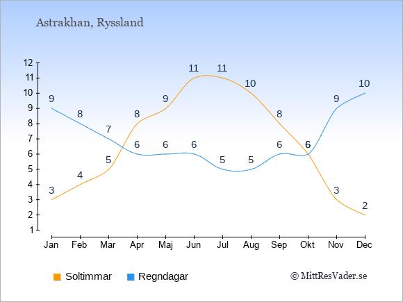 Vädret i Astrakhan exemplifierat genom antalet soltimmar och regniga dagar: Januari 3;9. Februari 4;8. Mars 5;7. April 8;6. Maj 9;6. Juni 11;6. Juli 11;5. Augusti 10;5. September 8;6. Oktober 6;6. November 3;9. December 2;10.