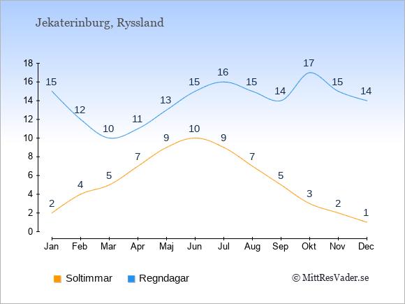 Vädret i Jekaterinburg exemplifierat genom antalet soltimmar och regniga dagar: Januari 2;15. Februari 4;12. Mars 5;10. April 7;11. Maj 9;13. Juni 10;15. Juli 9;16. Augusti 7;15. September 5;14. Oktober 3;17. November 2;15. December 1;14.