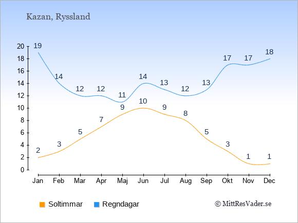 Vädret i Kazan exemplifierat genom antalet soltimmar och regniga dagar: Januari 2;19. Februari 3;14. Mars 5;12. April 7;12. Maj 9;11. Juni 10;14. Juli 9;13. Augusti 8;12. September 5;13. Oktober 3;17. November 1;17. December 1;18.