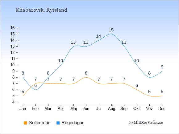 Vädret i Khabarovsk exemplifierat genom antalet soltimmar och regniga dagar: Januari 5;8. Februari 7;6. Mars 7;8. April 7;10. Maj 7;13. Juni 8;13. Juli 7;14. Augusti 7;15. September 7;13. Oktober 6;10. November 5;8. December 5;9.