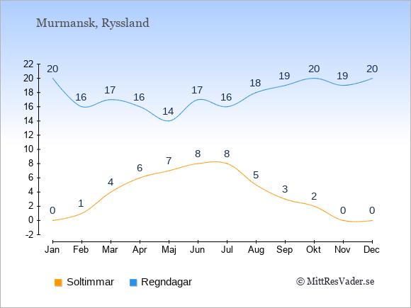 Vädret i Murmansk exemplifierat genom antalet soltimmar och regniga dagar: Januari 0;20. Februari 1;16. Mars 4;17. April 6;16. Maj 7;14. Juni 8;17. Juli 8;16. Augusti 5;18. September 3;19. Oktober 2;20. November 0;19. December 0;20.