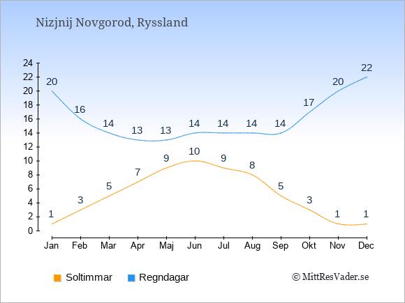 Vädret i Nizjnij Novgorod exemplifierat genom antalet soltimmar och regniga dagar: Januari 1;20. Februari 3;16. Mars 5;14. April 7;13. Maj 9;13. Juni 10;14. Juli 9;14. Augusti 8;14. September 5;14. Oktober 3;17. November 1;20. December 1;22.