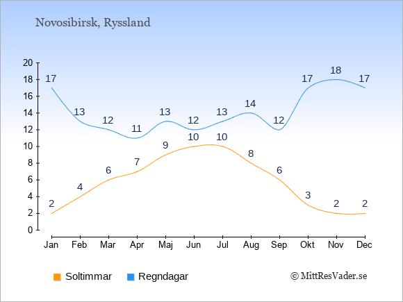 Vädret i Novosibirsk exemplifierat genom antalet soltimmar och regniga dagar: Januari 2;17. Februari 4;13. Mars 6;12. April 7;11. Maj 9;13. Juni 10;12. Juli 10;13. Augusti 8;14. September 6;12. Oktober 3;17. November 2;18. December 2;17.
