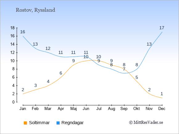 Vädret i Rostov exemplifierat genom antalet soltimmar och regniga dagar: Januari 2;16. Februari 3;13. Mars 4;12. April 6;11. Maj 9;11. Juni 10;11. Juli 10;9. Augusti 9;8. September 8;7. Oktober 5;8. November 2;13. December 1;17.