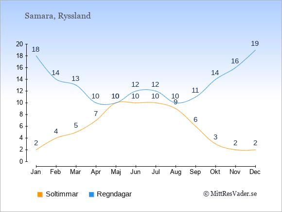 Vädret i Samara exemplifierat genom antalet soltimmar och regniga dagar: Januari 2;18. Februari 4;14. Mars 5;13. April 7;10. Maj 10;10. Juni 10;12. Juli 10;12. Augusti 9;10. September 6;11. Oktober 3;14. November 2;16. December 2;19.