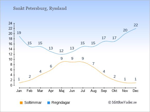 Vädret i Sankt Petersburg: Soltimmar och nederbörd.