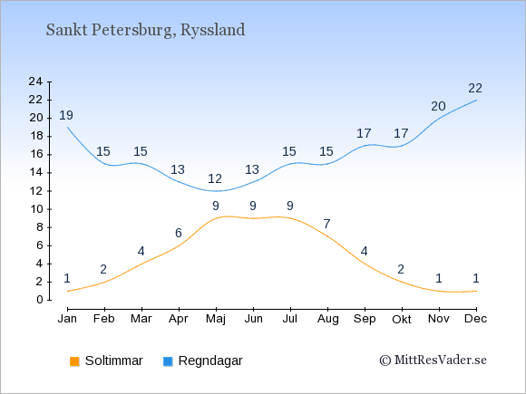 Vädret i Sankt Petersburg exemplifierat genom antalet soltimmar och regniga dagar: Januari 1;19. Februari 2;15. Mars 4;15. April 6;13. Maj 9;12. Juni 9;13. Juli 9;15. Augusti 7;15. September 4;17. Oktober 2;17. November 1;20. December 1;22.