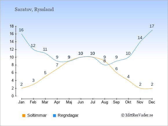 Vädret i Saratov exemplifierat genom antalet soltimmar och regniga dagar: Januari 2;16. Februari 3;12. Mars 5;11. April 7;9. Maj 9;9. Juni 10;10. Juli 10;10. Augusti 9;8. September 6;9. Oktober 4;10. November 2;14. December 2;17.
