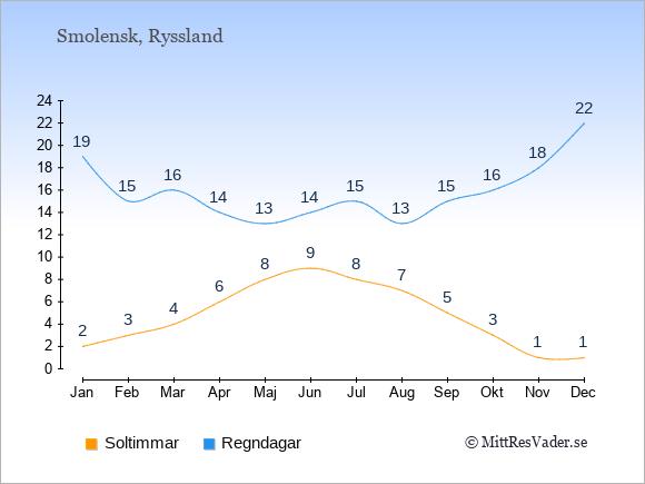 Vädret i Smolensk exemplifierat genom antalet soltimmar och regniga dagar: Januari 2;19. Februari 3;15. Mars 4;16. April 6;14. Maj 8;13. Juni 9;14. Juli 8;15. Augusti 7;13. September 5;15. Oktober 3;16. November 1;18. December 1;22.
