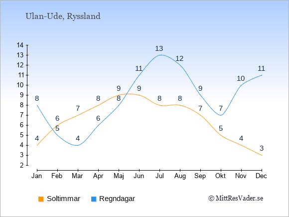 Vädret i Ulan-Ude: Soltimmar och nederbörd.