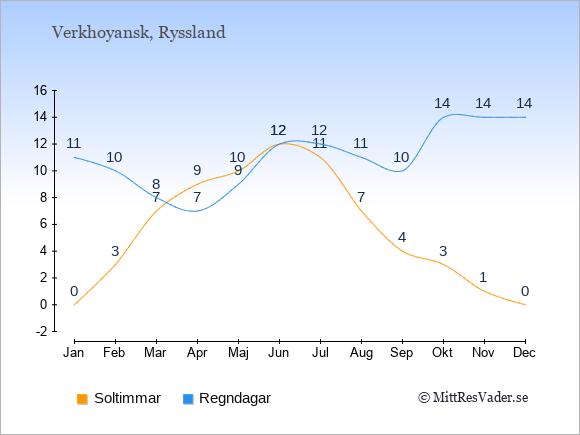Vädret i Verkhoyansk exemplifierat genom antalet soltimmar och regniga dagar: Januari 0;11. Februari 3;10. Mars 7;8. April 9;7. Maj 10;9. Juni 12;12. Juli 11;12. Augusti 7;11. September 4;10. Oktober 3;14. November 1;14. December 0;14.
