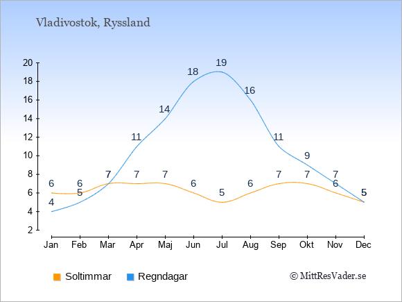 Vädret i Vladivostok exemplifierat genom antalet soltimmar och regniga dagar: Januari 6;4. Februari 6;5. Mars 7;7. April 7;11. Maj 7;14. Juni 6;18. Juli 5;19. Augusti 6;16. September 7;11. Oktober 7;9. November 6;7. December 5;5.