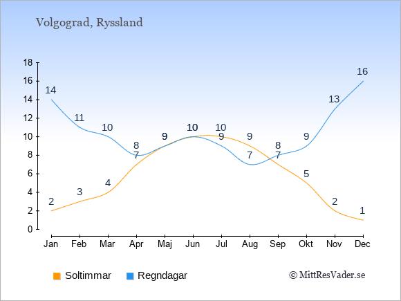 Vädret i Volgograd exemplifierat genom antalet soltimmar och regniga dagar: Januari 2;14. Februari 3;11. Mars 4;10. April 7;8. Maj 9;9. Juni 10;10. Juli 10;9. Augusti 9;7. September 7;8. Oktober 5;9. November 2;13. December 1;16.