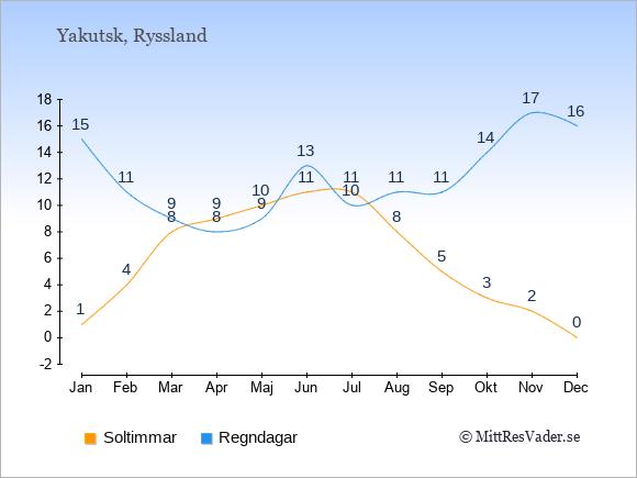 Vädret i Yakutsk exemplifierat genom antalet soltimmar och regniga dagar: Januari 1;15. Februari 4;11. Mars 8;9. April 9;8. Maj 10;9. Juni 11;13. Juli 11;10. Augusti 8;11. September 5;11. Oktober 3;14. November 2;17. December 0;16.