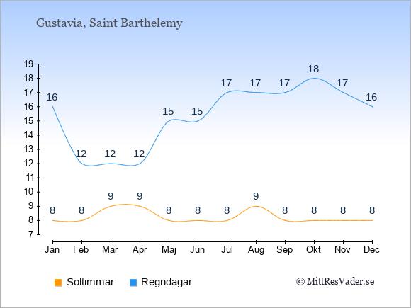 Vädret på Saint Barthelemy exemplifierat genom antalet soltimmar och regniga dagar: Januari 8;16. Februari 8;12. Mars 9;12. April 9;12. Maj 8;15. Juni 8;15. Juli 8;17. Augusti 9;17. September 8;17. Oktober 8;18. November 8;17. December 8;16.
