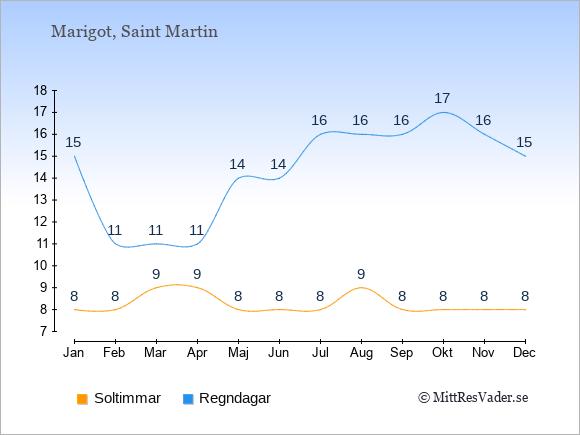 Vädret i Marigot exemplifierat genom antalet soltimmar och regniga dagar: Januari 8;15. Februari 8;11. Mars 9;11. April 9;11. Maj 8;14. Juni 8;14. Juli 8;16. Augusti 9;16. September 8;16. Oktober 8;17. November 8;16. December 8;15.