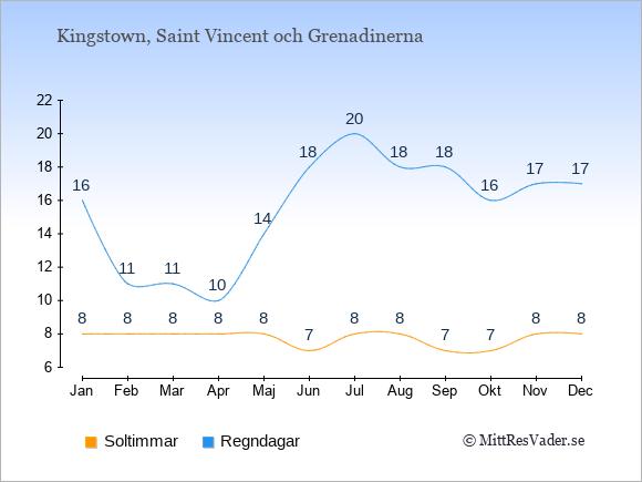 Vädret på Saint Vincent och Grenadinerna exemplifierat genom antalet soltimmar och regniga dagar: Januari 8;16. Februari 8;11. Mars 8;11. April 8;10. Maj 8;14. Juni 7;18. Juli 8;20. Augusti 8;18. September 7;18. Oktober 7;16. November 8;17. December 8;17.