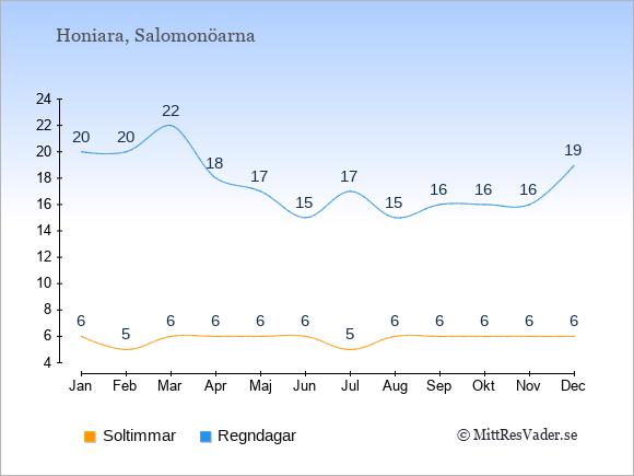 Vädret på Salomonöarna: Soltimmar och nederbörd.