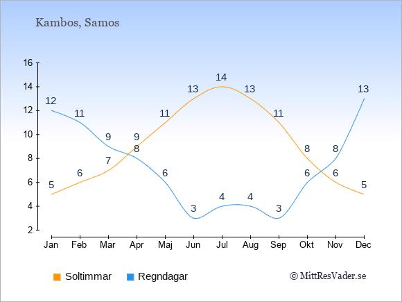 Vädret i Kambos exemplifierat genom antalet soltimmar och regniga dagar: Januari 5;12. Februari 6;11. Mars 7;9. April 9;8. Maj 11;6. Juni 13;3. Juli 14;4. Augusti 13;4. September 11;3. Oktober 8;6. November 6;8. December 5;13.