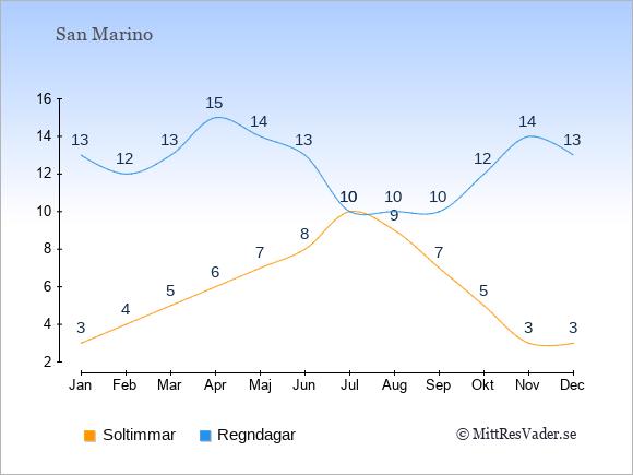 Vädret i San Marino: Soltimmar och nederbörd.