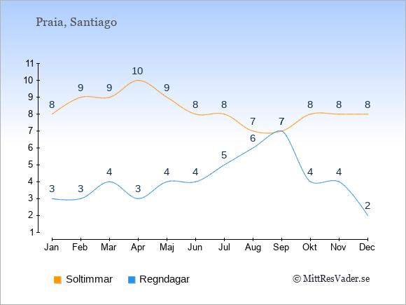 Vädret på Kap Verde exemplifierat genom antalet soltimmar och regniga dagar: Januari 8;3. Februari 9;3. Mars 9;4. April 10;3. Maj 9;4. Juni 8;4. Juli 8;5. Augusti 7;6. September 7;7. Oktober 8;4. November 8;4. December 8;2.
