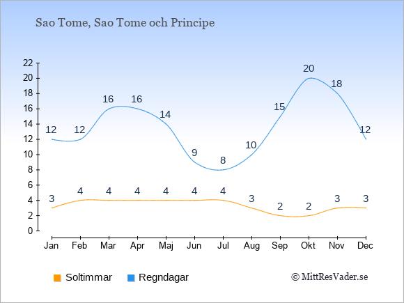 Vädret på Sao Tome och Principe: Soltimmar och nederbörd.