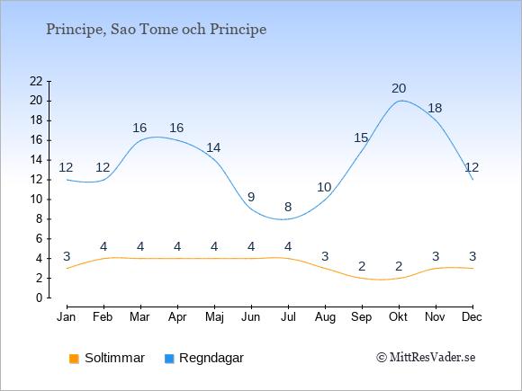 Vädret på Principe exemplifierat genom antalet soltimmar och regniga dagar: Januari 3;12. Februari 4;12. Mars 4;16. April 4;16. Maj 4;14. Juni 4;9. Juli 4;8. Augusti 3;10. September 2;15. Oktober 2;20. November 3;18. December 3;12.
