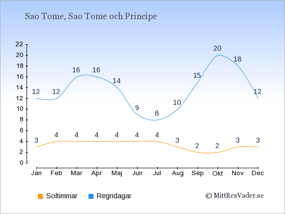 Vädret i Sao Tome exemplifierat genom antalet soltimmar och regniga dagar: Januari 3;12. Februari 4;12. Mars 4;16. April 4;16. Maj 4;14. Juni 4;9. Juli 4;8. Augusti 3;10. September 2;15. Oktober 2;20. November 3;18. December 3;12.