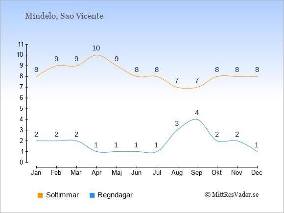 Vädret i Mindelo exemplifierat genom antalet soltimmar och regniga dagar: Januari 8;2. Februari 9;2. Mars 9;2. April 10;1. Maj 9;1. Juni 8;1. Juli 8;1. Augusti 7;3. September 7;4. Oktober 8;2. November 8;2. December 8;1.