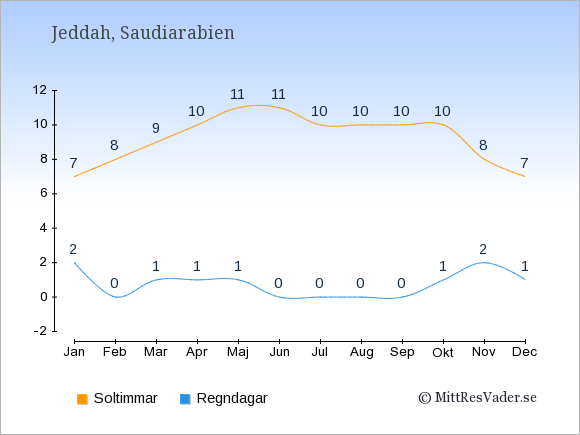 Vädret i Jeddah exemplifierat genom antalet soltimmar och regniga dagar: Januari 7;2. Februari 8;0. Mars 9;1. April 10;1. Maj 11;1. Juni 11;0. Juli 10;0. Augusti 10;0. September 10;0. Oktober 10;1. November 8;2. December 7;1.