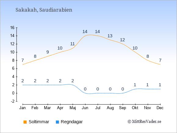 Vädret i Sakakah exemplifierat genom antalet soltimmar och regniga dagar: Januari 7;2. Februari 8;2. Mars 9;2. April 10;2. Maj 11;2. Juni 14;0. Juli 14;0. Augusti 13;0. September 12;0. Oktober 10;1. November 8;1. December 7;1.