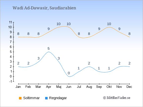 Vädret i Wadi Ad-Dawasir exemplifierat genom antalet soltimmar och regniga dagar: Januari 8;2. Februari 8;2. Mars 8;3. April 9;5. Maj 10;3. Juni 10;0. Juli 8;1. Augusti 8;2. September 9;1. Oktober 10;1. November 9;2. December 8;2.