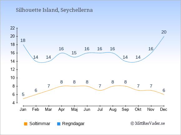 Vädret på Silhouette Island exemplifierat genom antalet soltimmar och regniga dagar: Januari 5;18. Februari 6;14. Mars 7;14. April 8;16. Maj 8;15. Juni 8;16. Juli 7;16. Augusti 8;16. September 8;14. Oktober 7;14. November 7;16. December 6;20.