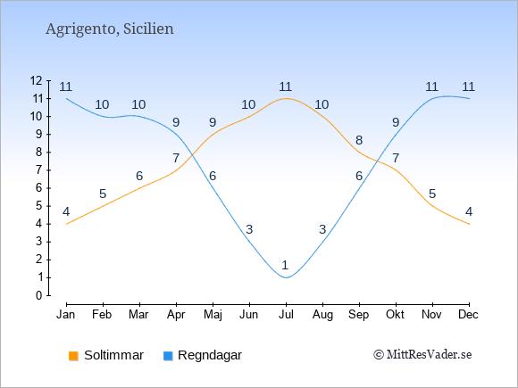 Vädret i Agrigento exemplifierat genom antalet soltimmar och regniga dagar: Januari 4;11. Februari 5;10. Mars 6;10. April 7;9. Maj 9;6. Juni 10;3. Juli 11;1. Augusti 10;3. September 8;6. Oktober 7;9. November 5;11. December 4;11.