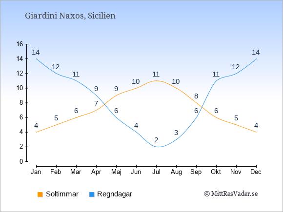 Vädret i Giardini Naxos: Soltimmar och nederbörd.