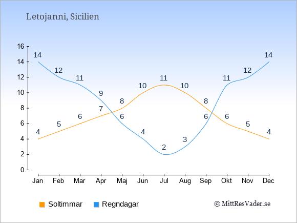 Vädret i Letojanni: Soltimmar och nederbörd.