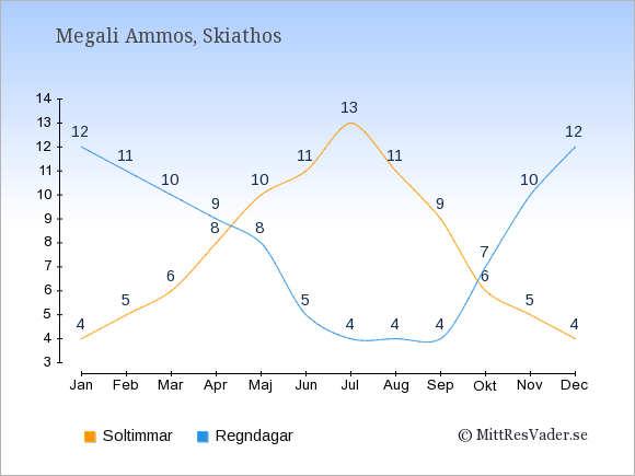 Vädret i Megali Ammos: Soltimmar och nederbörd.